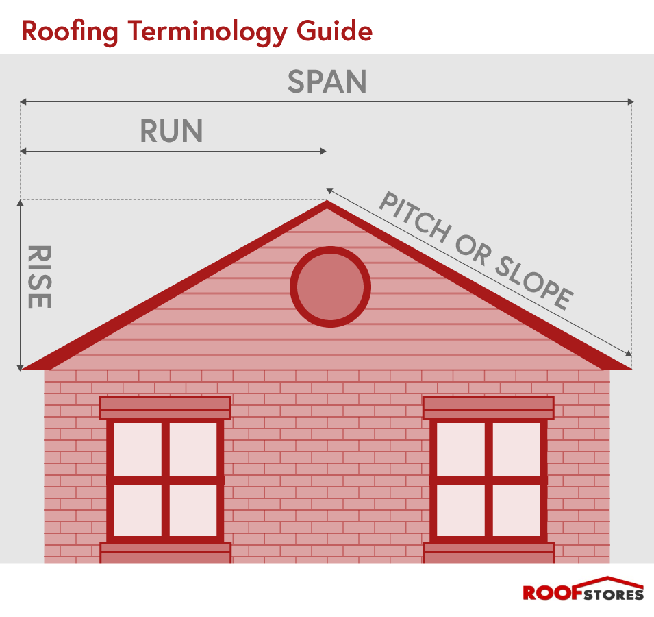 Roofing Terminology Diagram - Roof Stores