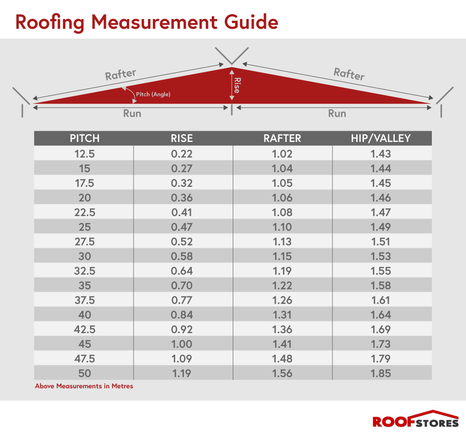 Calculating The Amount Of Roof Tiles Amp Slates|roof Stores